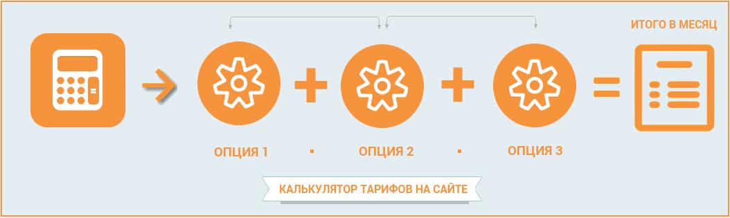 How To: повышаем ARPU оператора связи. Часть 3 - 3
