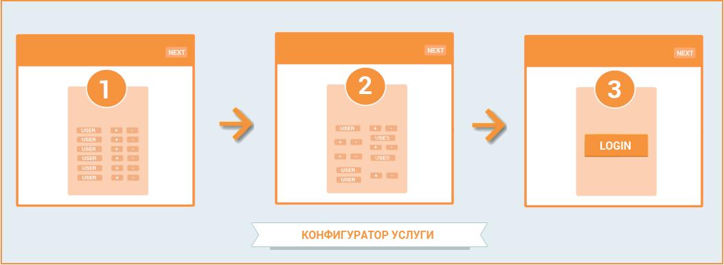 How To: повышаем ARPU оператора связи. Часть 3 - 4