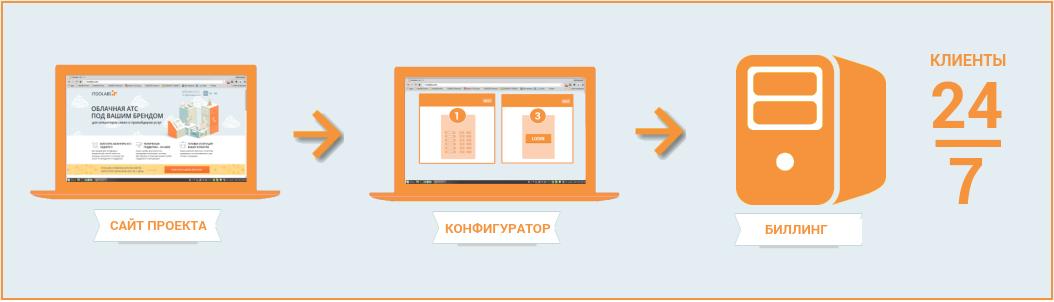 How To: повышаем ARPU оператора связи. Часть 3 - 5