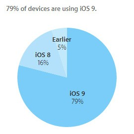 Через полгода после выхода iOS 9 эта ОС установлена на 79% совместимых устройств