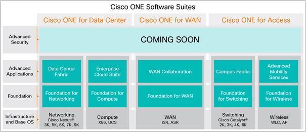 Что такое Cisco ONE? - 4