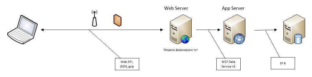 Где формируем модель для UI при Domain Driven Design? Сравнение производительности различных архитектурных решений - 2