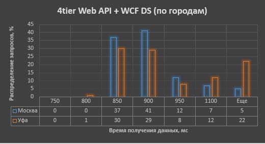 Где формируем модель для UI при Domain Driven Design? Сравнение производительности различных архитектурных решений - 3