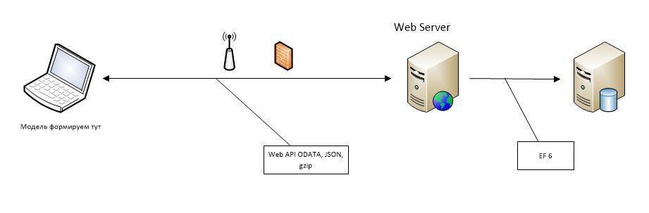 Где формируем модель для UI при Domain Driven Design? Сравнение производительности различных архитектурных решений - 4