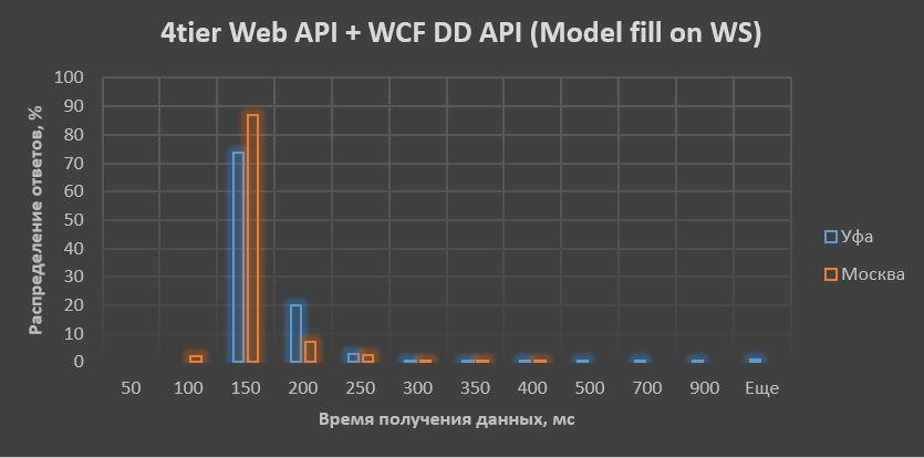 Где формируем модель для UI при Domain Driven Design? Сравнение производительности различных архитектурных решений - 7
