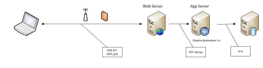 Где формируем модель для UI при Domain Driven Design? Сравнение производительности различных архитектурных решений - 8