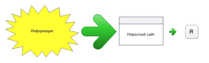 Хабр как фильтр информационного шума: что делать - 3