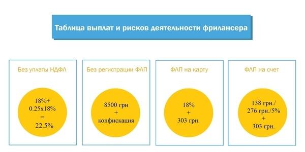 Как украинскому фрилансеру работать законно - 2