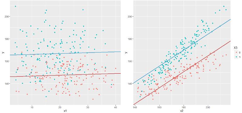 Линейные модели: простая регрессия - 3