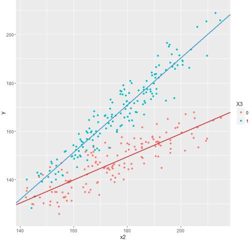 Линейные модели: простая регрессия - 4