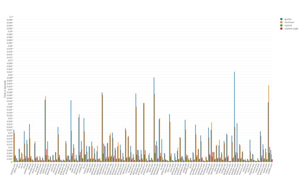 Парсеров всем! Анализируем и тестируем существующие HTML парсеры - 7