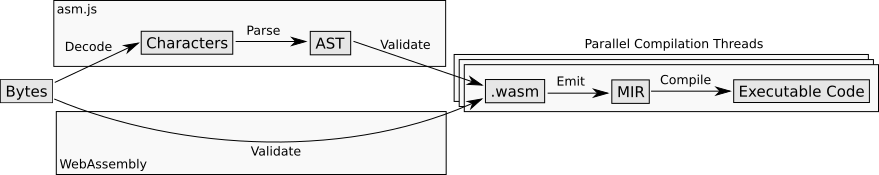 Три основных браузера добавили поддержку низкоуровневого бинарного формата WebAssembly - 1