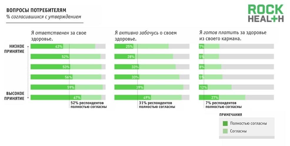 Цифровая медицина: готовы ли потребители к мобильным чекапам и телемедицине? - 3