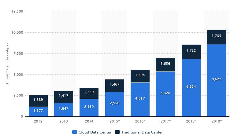 Как облачные технологии влияют на работу дата-центров - 3