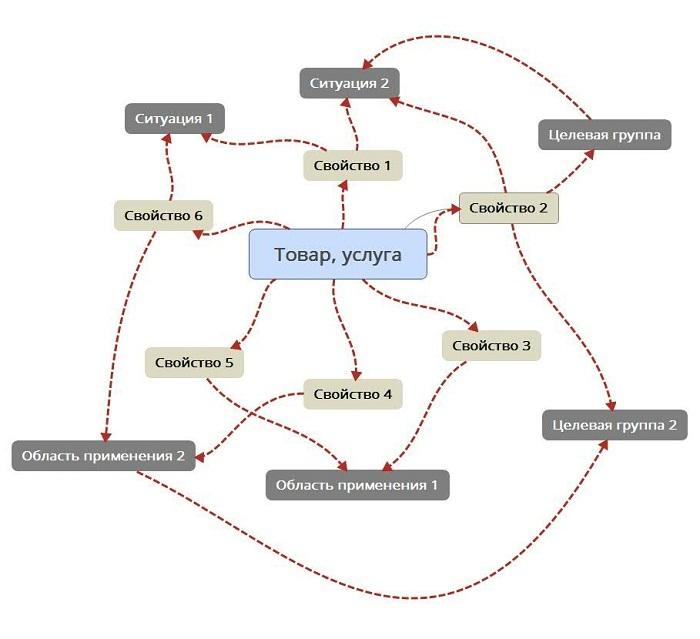 Как подготовить уникальное торговое предложение за 30 минут с помощью MindMap - 1