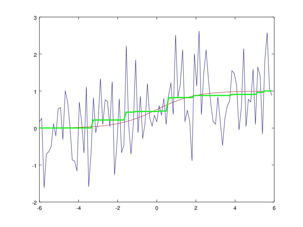 Об одном забавном подходе к фильтрации унимодальных сигналов - 22