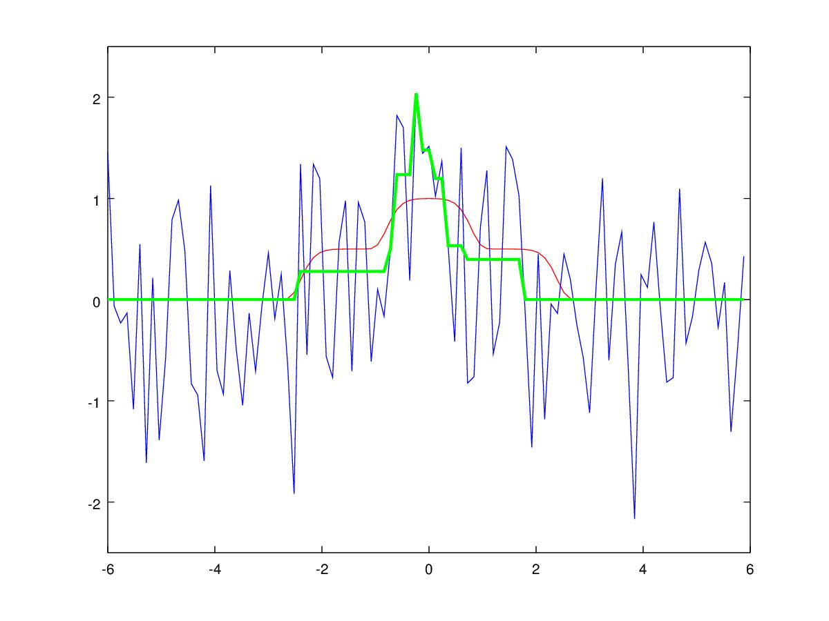 Об одном забавном подходе к фильтрации унимодальных сигналов - 32