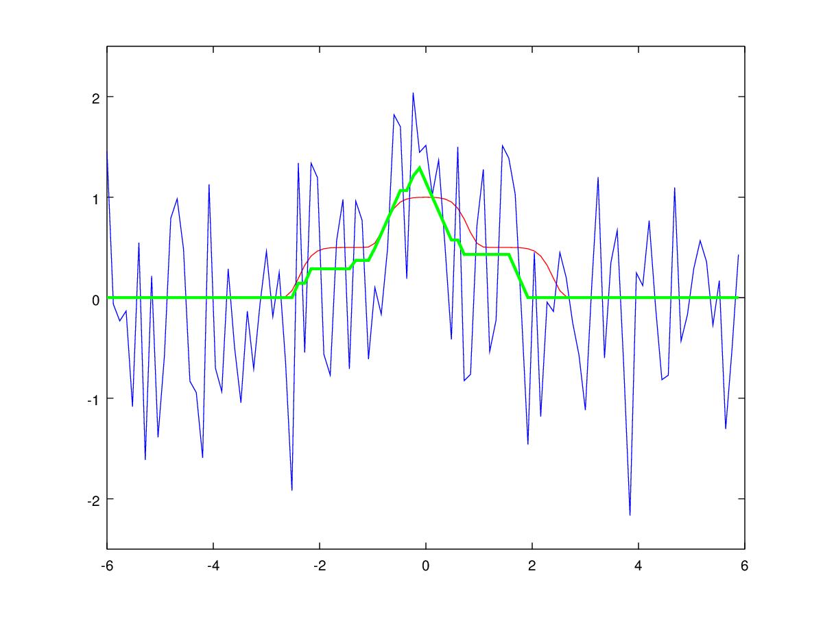 Об одном забавном подходе к фильтрации унимодальных сигналов - 38