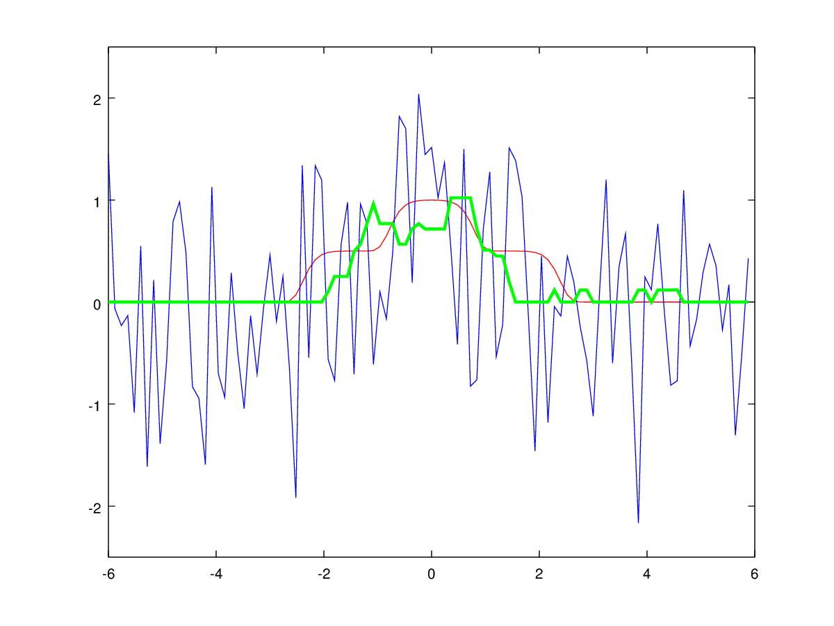 Об одном забавном подходе к фильтрации унимодальных сигналов - 40