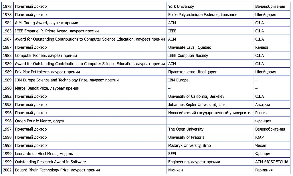 Органичное взаимодействие программы и оборудования: проект Lilith и язык программирования Modula-2 - 10