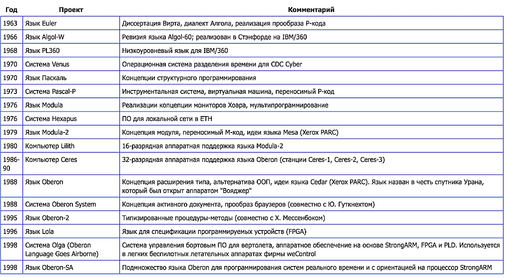Органичное взаимодействие программы и оборудования: проект Lilith и язык программирования Modula-2 - 9