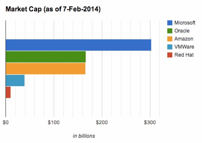 Почему Citrix не стала «новой Red Hat» на рынке виртуализации? Часть 1 - 2