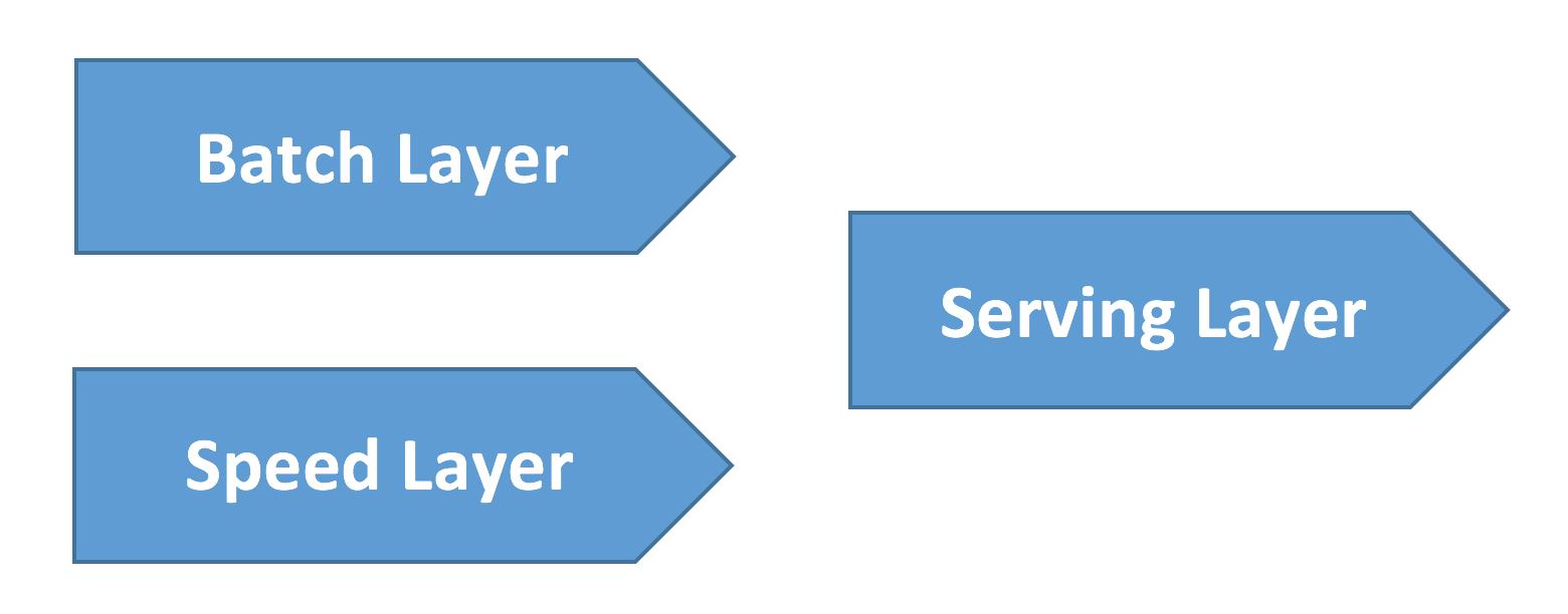 Строим надёжный процессинг данных — лямбда архитектура внутри Google BigQuery - 2