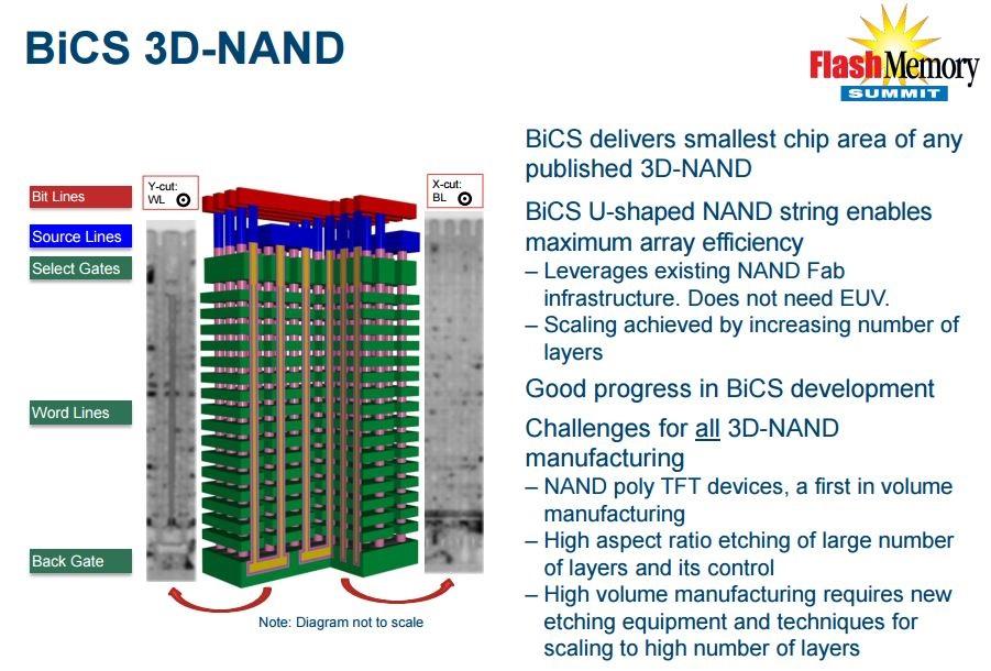 Технология флеш-памяти 3D NAND - 11