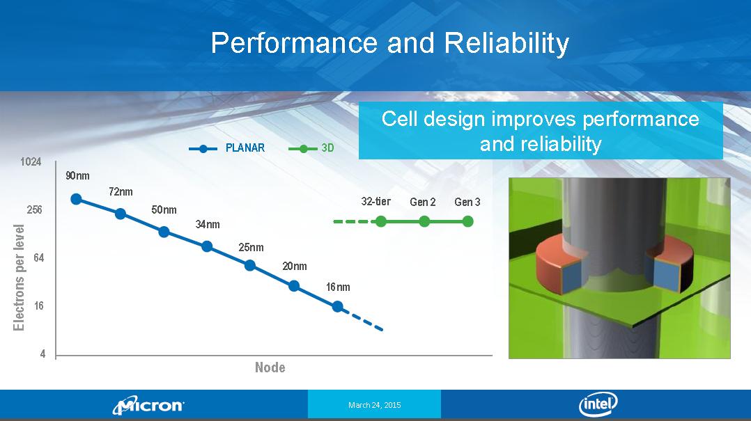 Технология флеш-памяти 3D NAND - 16