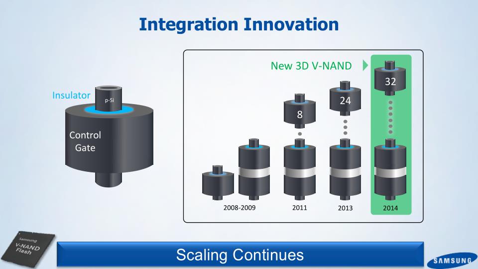 Технология флеш-памяти 3D NAND - 3