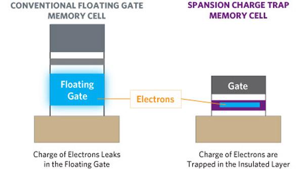 Технология флеш-памяти 3D NAND - 5