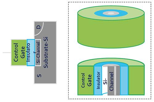 Технология флеш-памяти 3D NAND - 6