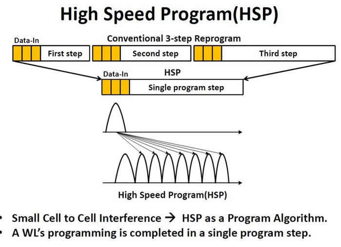 Технология флеш-памяти 3D NAND - 7