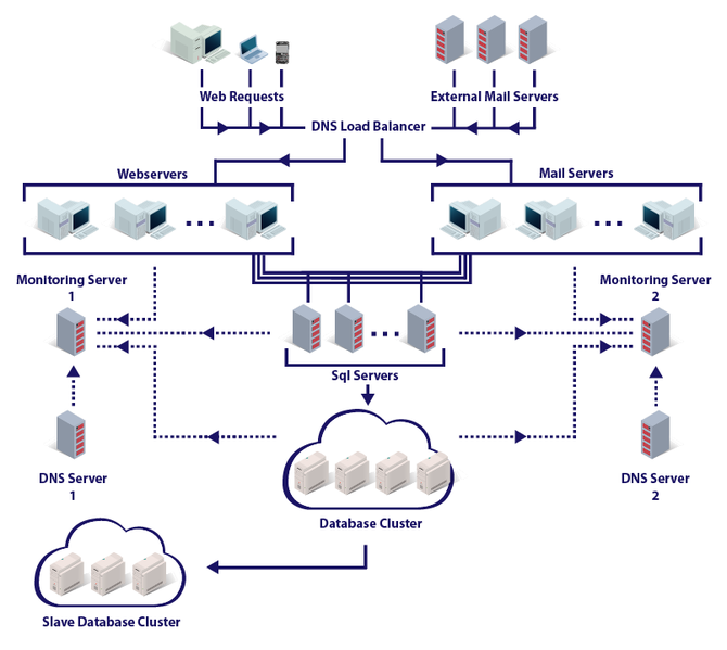 Защищенный анонимный сервис ProtonMail от разработчиков из ЦЕРН стал публичным - 2