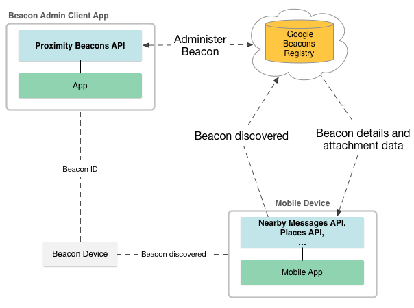 Google's beacon platform. Часть 2 — Nearby meassages API - 1