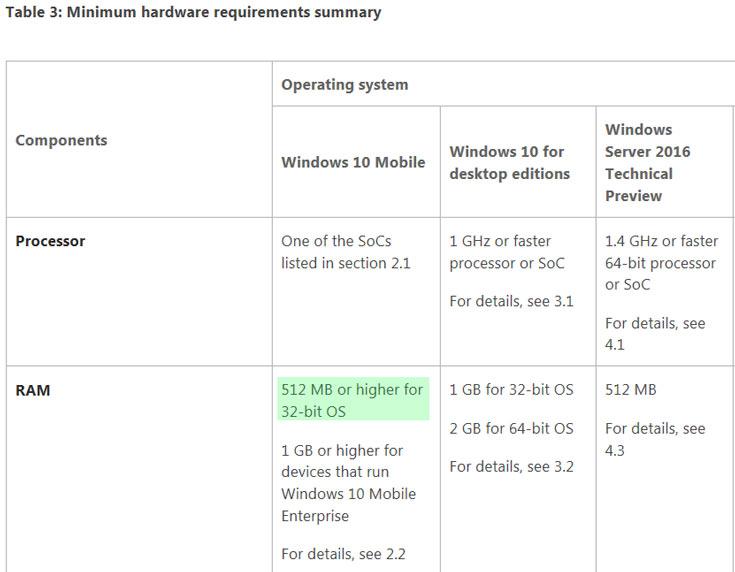 ОС Microsoft Windows 10 Mobile уже доступна для загрузки