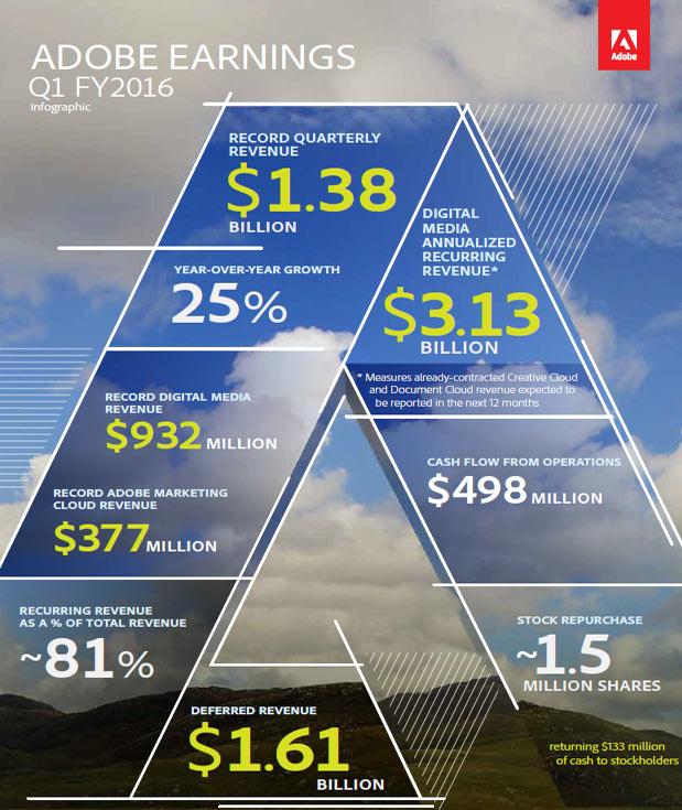 4 марта у Adobe завершился первый квартал 2016 финансового года