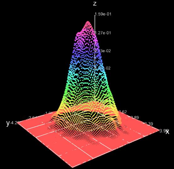 Генерация и визуализация многомерных данных с R - 2