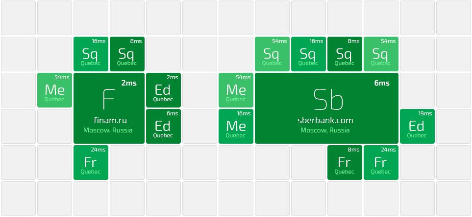 «Любимый смартфон химика-технолога» или унификация рабочего стола вашего гаджета - 4