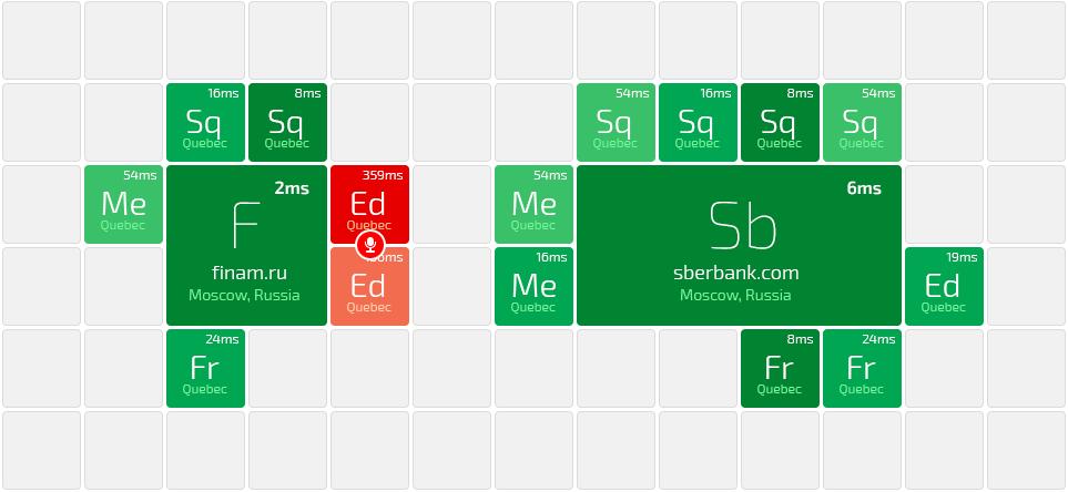 «Любимый смартфон химика-технолога» или унификация рабочего стола вашего гаджета - 6