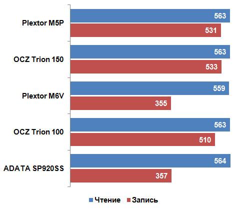 Честный обзор накопителя OCZ Trion 150 - 19