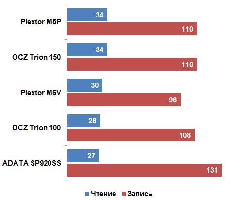 Честный обзор накопителя OCZ Trion 150 - 20