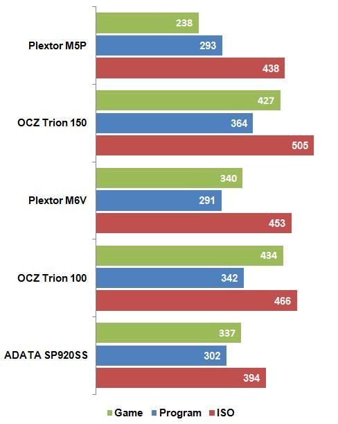 Честный обзор накопителя OCZ Trion 150 - 21