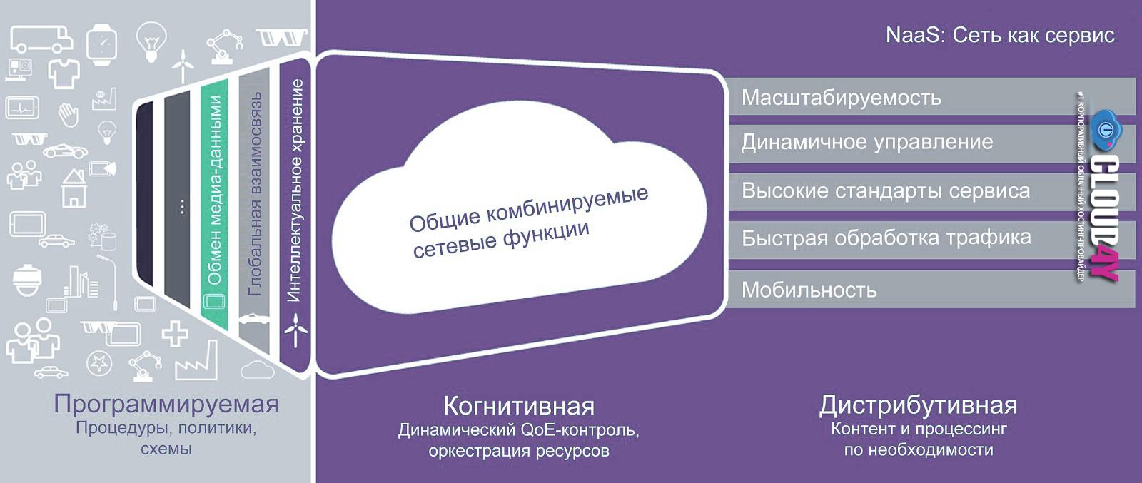 Эволюция SDN: путь в прекрасное программируемое будущее - 2
