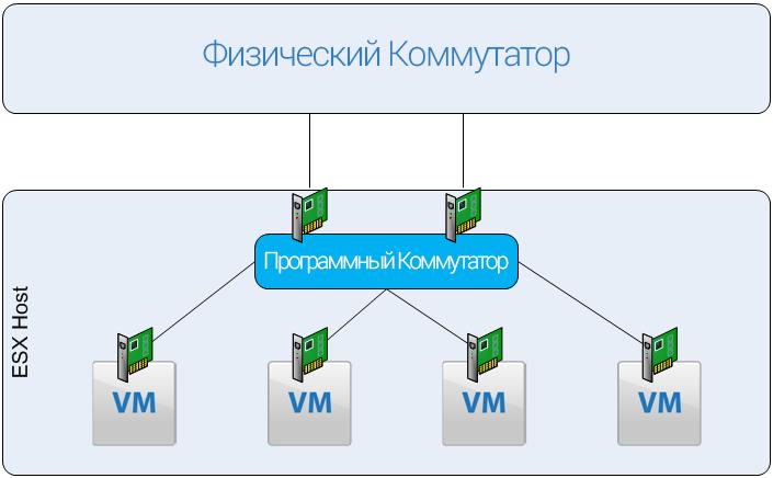 Эволюция SDN: путь в прекрасное программируемое будущее - 4
