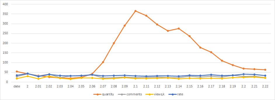 Хабростатистика, часть 2 — опровержение с графиками - 2