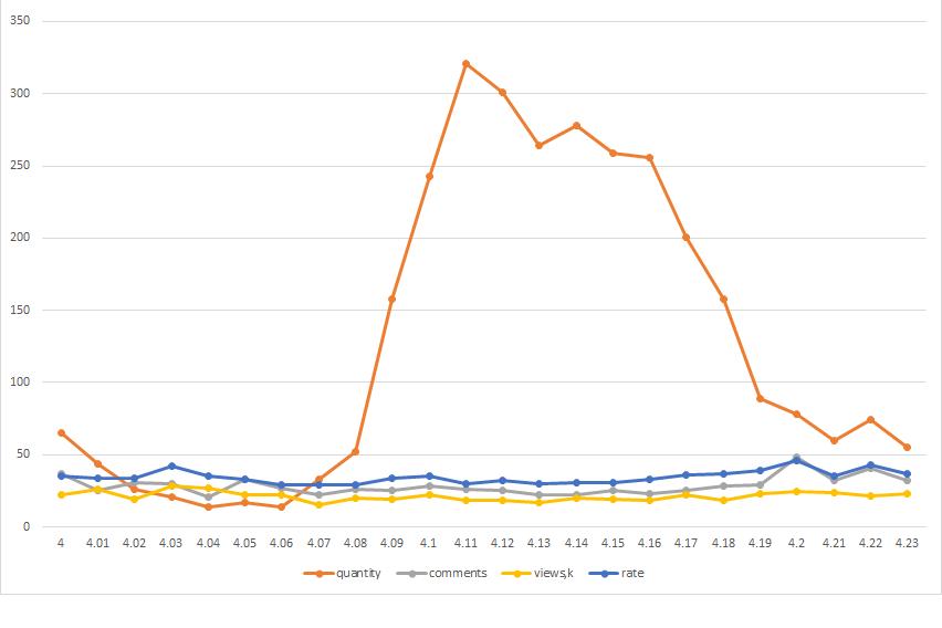 Хабростатистика, часть 2 — опровержение с графиками - 4