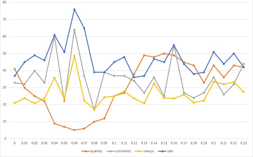 Хабростатистика, часть 2 — опровержение с графиками - 6