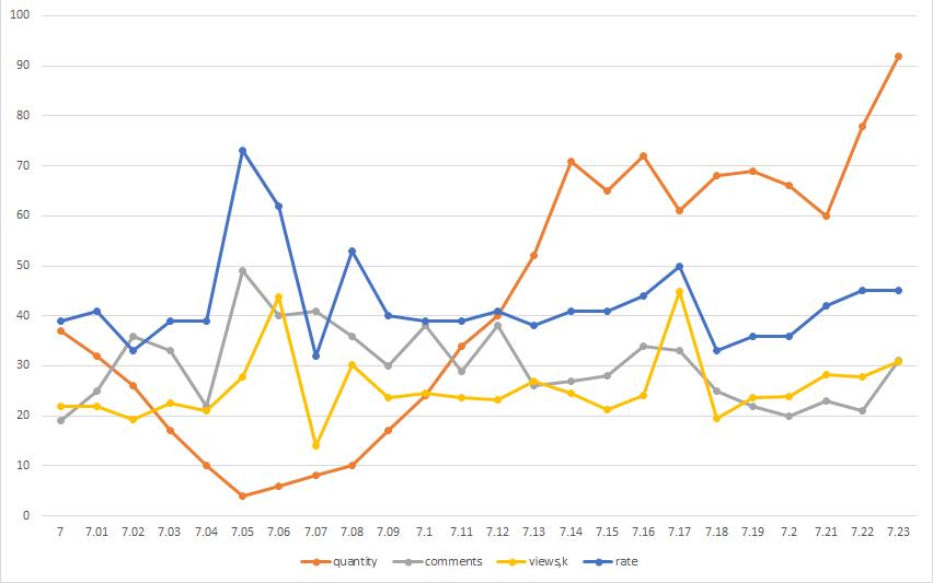 Хабростатистика, часть 2 — опровержение с графиками - 7