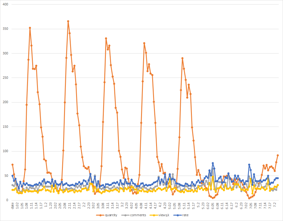 Хабростатистика, часть 2 — опровержение с графиками - 8